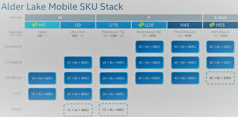 Intel Alder Lake hybrid mobile processor family to range from 5W to 55W TDP (leak) – CNX Software