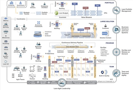 Fine Tuning #SAFe with #EnterpriseArchitecture to bring agility to EA – a quest for the holy grail?