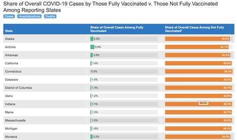 COVID-19 Vaccine Breakthrough Cases: Data from the States